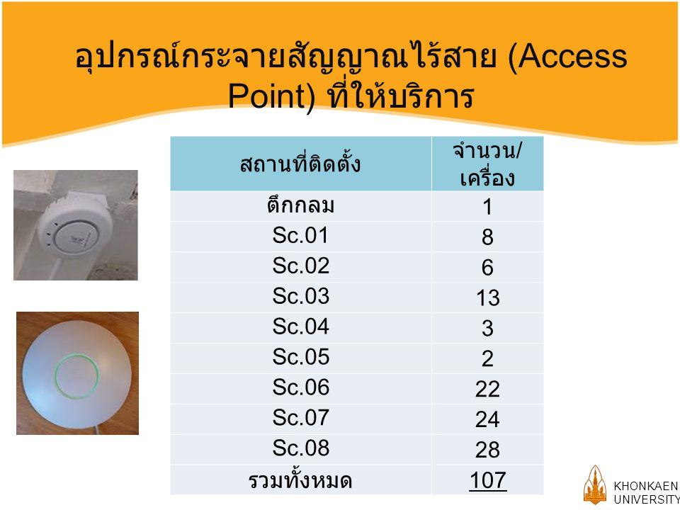 KHONKAEN UNIVERSITY อุปกรณ์กระจายสัญญาณไร้สาย (Access Point) ที่ให้บริการ สถานที่ติดตั้ง จำนวน / เครื่อง ตึกกลม 1 Sc.01 8 Sc.02 6 Sc.03 13 Sc.04 3 Sc.05 2 Sc.06 22 Sc.07 24 Sc.08 28 รวมทั้งหมด 107