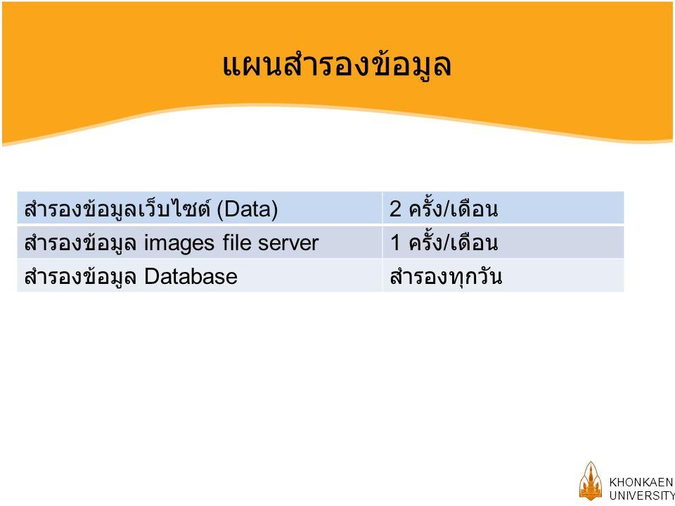 KHONKAEN UNIVERSITY แผนสำรองข้อมูล สำรองข้อมูลเว็บไซต์ (Data)2 ครั้ง / เดือน สำรองข้อมูล images file server1 ครั้ง / เดือน สำรองข้อมูล Database สำรองทุกวัน