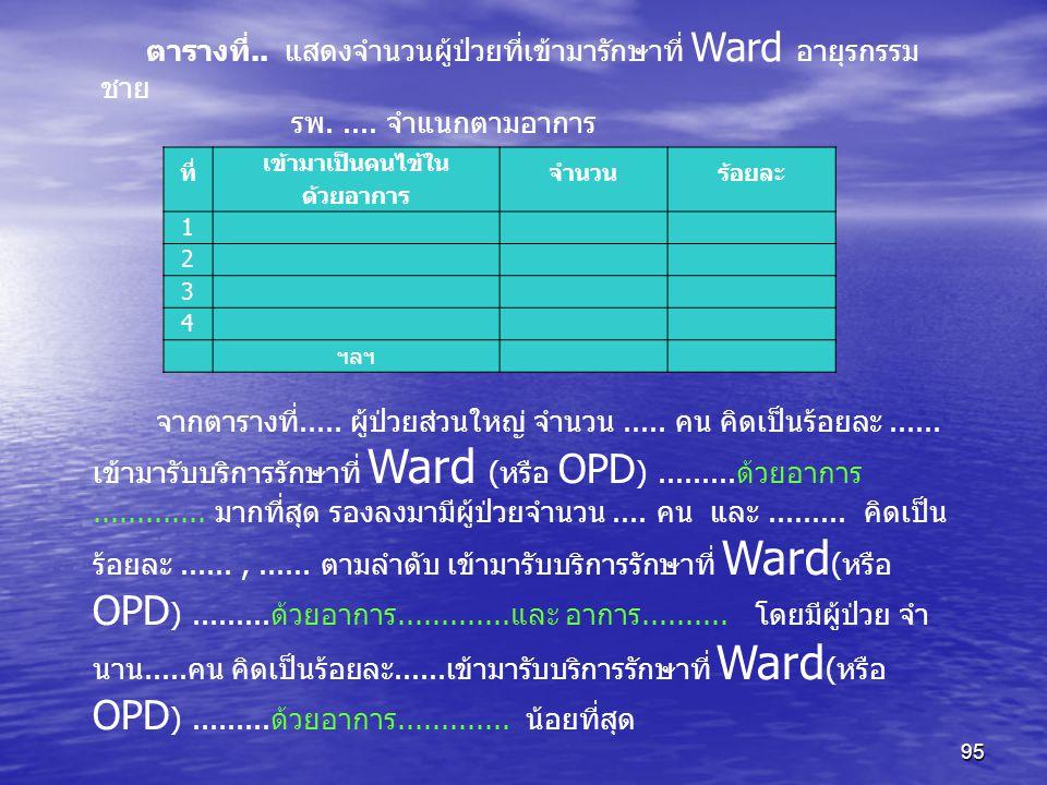 95 ตารางที่.. แสดงจำนวนผู้ป่วยที่เข้ามารักษาที่ Ward อายุรกรรม ชาย รพ..... จำแนกตามอาการ ที่ เข้ามาเป็นคนไข้ใน ด้วยอาการ จำนวนร้อยละ 1 2 3 4 ฯลฯ จากตา