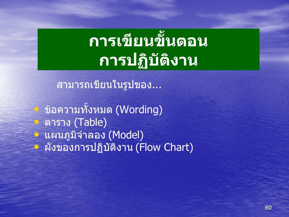 60 การเขียนขั้นตอน การปฏิบัติงาน สามารถเขียนในรูปของ... ข้อความทั้งหมด (Wording) ตาราง (Table) แผนภูมิจำลอง (Model) ผังของการปฏิบัติงาน (Flow Chart)
