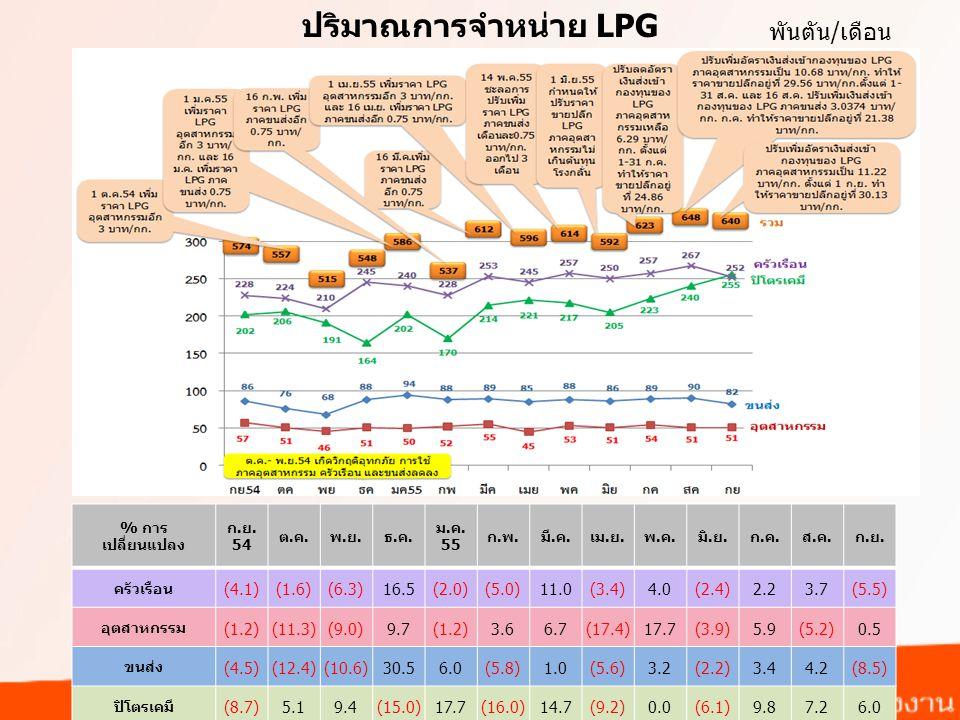 ปริมาณการจำหน่าย LPG พันตัน/เดือน % การ เปลี่ยนแปลง ก.ย.
