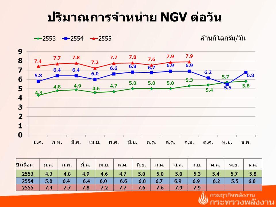 ปริมาณการจำหน่าย NGV ต่อวัน ปี/เดือนม.ค.ก.พ.มี.ค.เม.ย.พ.ค.มิ.ย.ก.ค.ส.ค.ก.ย.ต.ค.พ.ย.ธ.ค.
