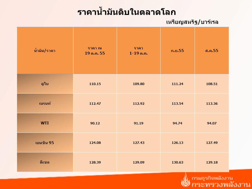 ราคาน้ำมันดิบในตลาดโลก น้ำมัน/ราคา ราคา ณ 19 ต.ค.55 ราคา 1-19 ต.ค.