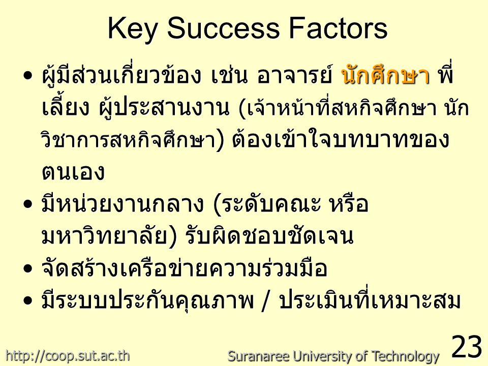 Key Success Factors 23 Suranaree University of Technology http://coop.sut.ac.th ผู้มีส่วนเกี่ยวข้อง เช่น อาจารย์ นักศึกษา พี่ เลี้ยง ผู้ประสานงาน (เจ้าหน้าที่สหกิจศึกษา นัก วิชาการสหกิจศึกษา ) ต้องเข้าใจบทบาทของ ตนเองผู้มีส่วนเกี่ยวข้อง เช่น อาจารย์ นักศึกษา พี่ เลี้ยง ผู้ประสานงาน (เจ้าหน้าที่สหกิจศึกษา นัก วิชาการสหกิจศึกษา ) ต้องเข้าใจบทบาทของ ตนเอง มีหน่วยงานกลาง (ระดับคณะ หรือ มหาวิทยาลัย) รับผิดชอบชัดเจนมีหน่วยงานกลาง (ระดับคณะ หรือ มหาวิทยาลัย) รับผิดชอบชัดเจน จัดสร้างเครือข่ายความร่วมมือจัดสร้างเครือข่ายความร่วมมือ มีระบบประกันคุณภาพ / ประเมินที่เหมาะสมมีระบบประกันคุณภาพ / ประเมินที่เหมาะสม