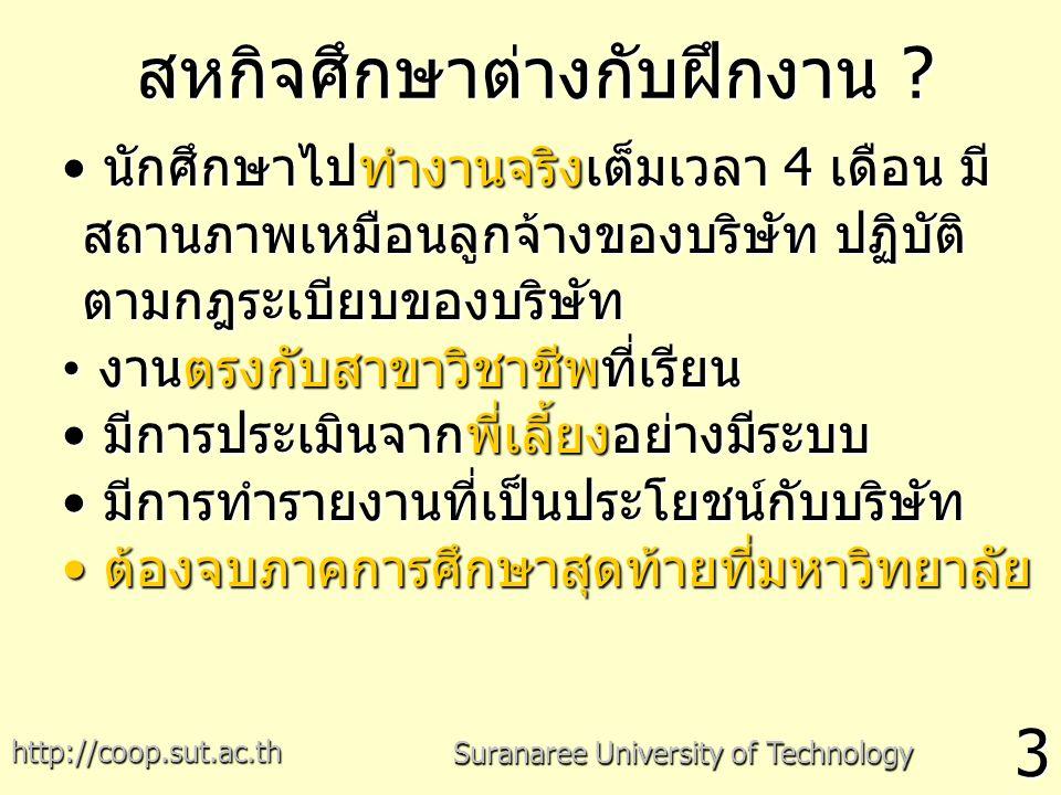 1. ก่อนสหกิจศึกษา 2. ระหว่างสหกิจศึกษา 3. สิ้นสุดสหกิจศึกษา กระบวนการสหกิจศึกษา 25