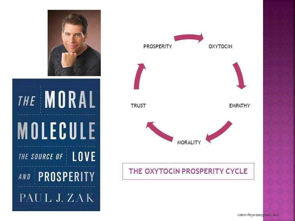 THE OXYTOCIN PROSPERITY CYCLE OXYTOCIN EMPATHY MORALITY TRUST PROSPERITY Udom Pejarasangharn, M.D.