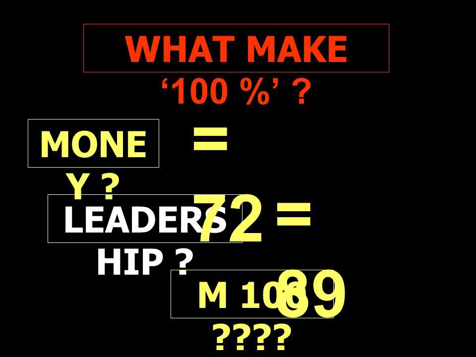 WHAT MAKE '100 %' ? MONE Y ? LEADERS HIP ? = 72 = 89 M 100 ????