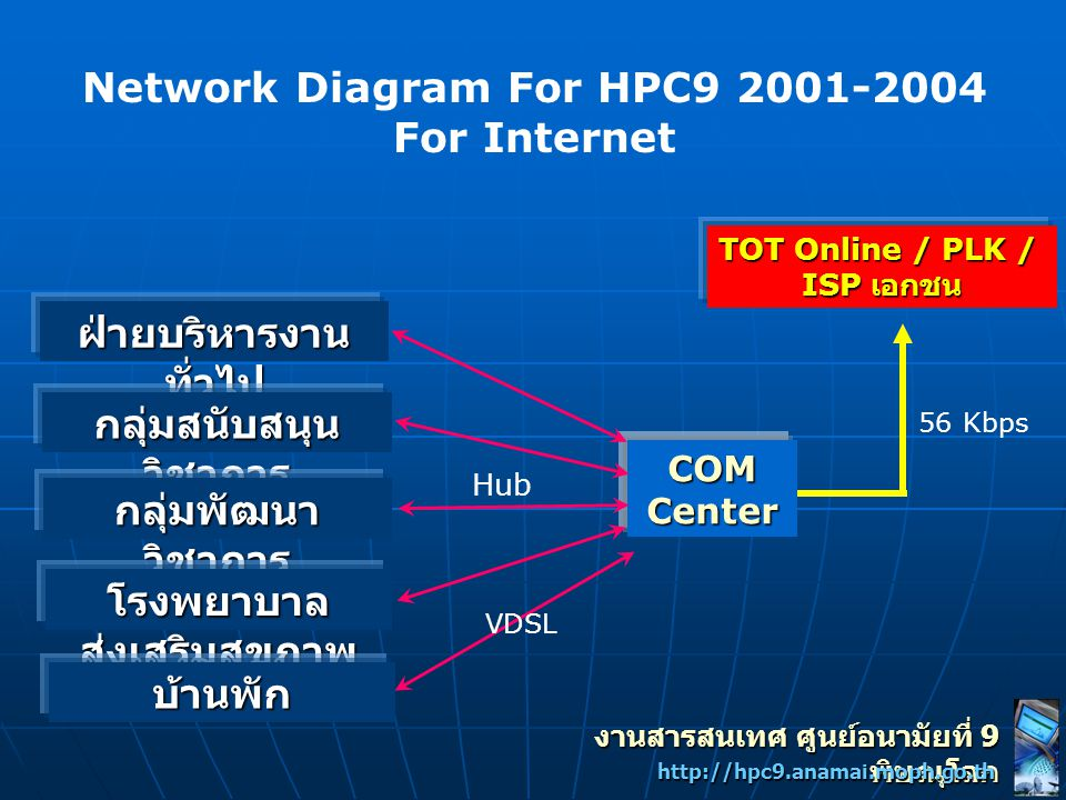 Network Diagram For HPC9 2001-2004 For Internet COMCenter ฝ่ายบริหารงาน ทั่วไป กลุ่มสนับสนุน วิชาการ กลุ่มพัฒนา วิชาการ โรงพยาบาล ส่งเสริมสุขภาพ บ้านพ
