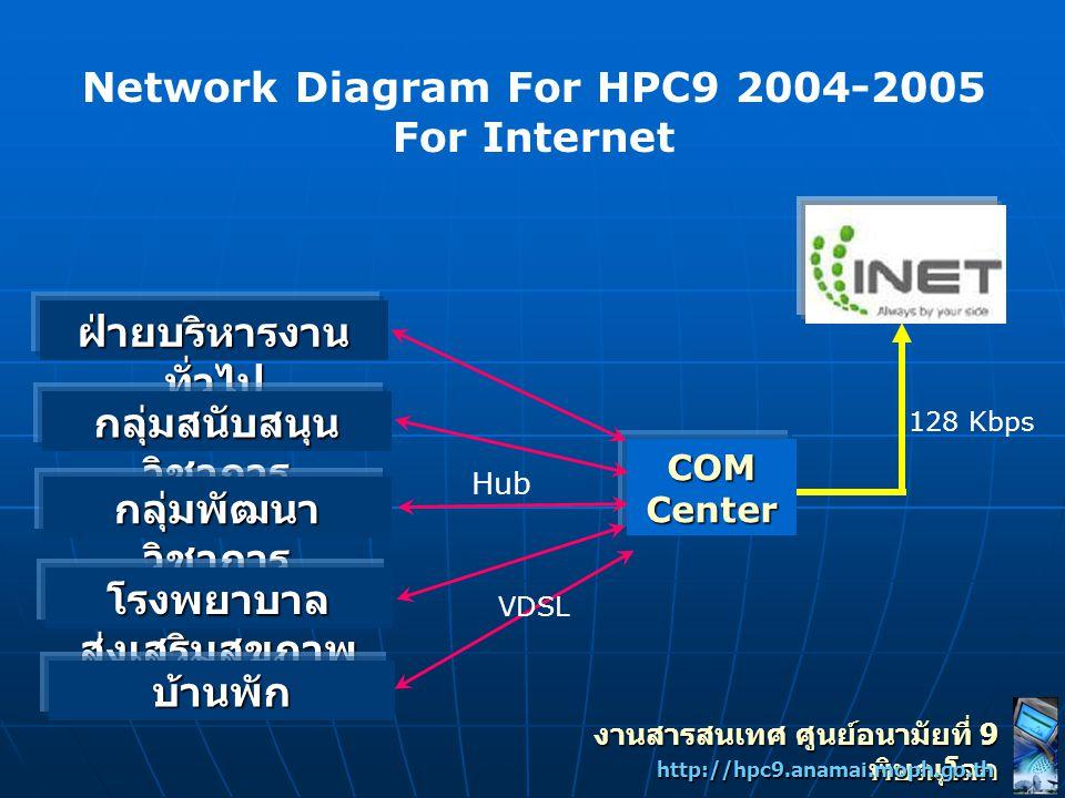 Network Diagram For HPC9 2004-2005 For Internet COMCenter ฝ่ายบริหารงาน ทั่วไป กลุ่มสนับสนุน วิชาการ กลุ่มพัฒนา วิชาการ โรงพยาบาล ส่งเสริมสุขภาพ บ้านพ