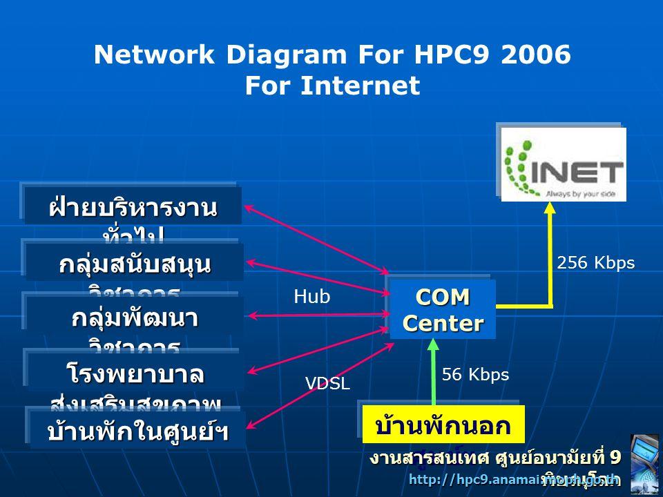 Network Diagram For HPC9 2006 For Internet COMCenter ฝ่ายบริหารงาน ทั่วไป กลุ่มสนับสนุน วิชาการ กลุ่มพัฒนา วิชาการ โรงพยาบาล ส่งเสริมสุขภาพ บ้านพักในศ