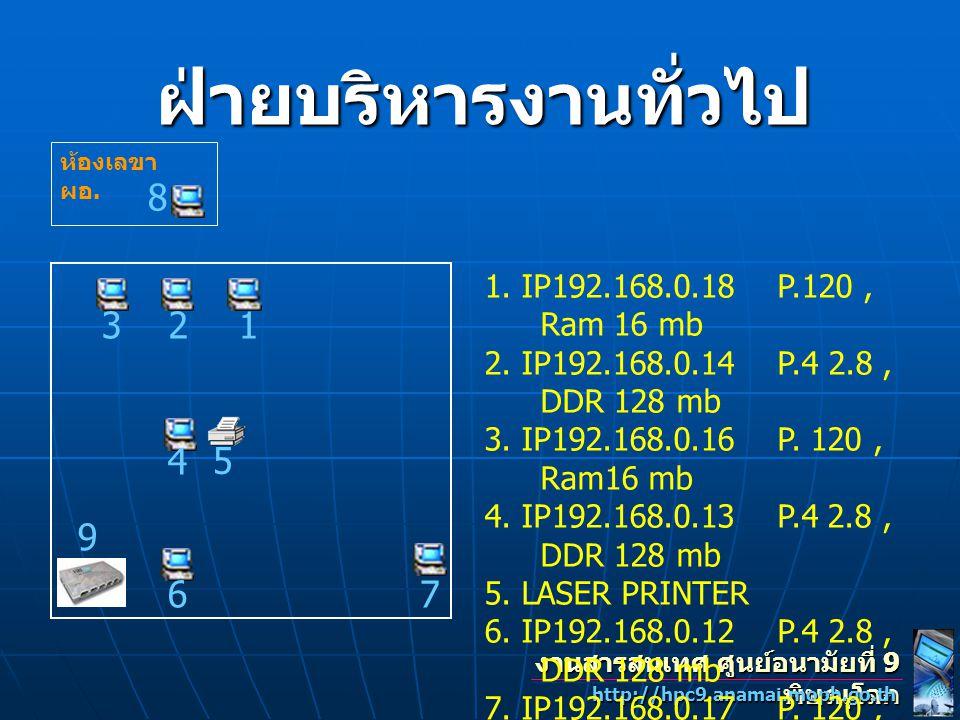 งานสารสนเทศ ศูนย์อนามัยที่ 9 พิษณุโลก http://hpc9.anamai.moph.go.th ฝ่ายบริหารงานทั่วไป 123 4 5 67 8 1. IP192.168.0.18 P.120, Ram 16 mb 2. IP192.168.0