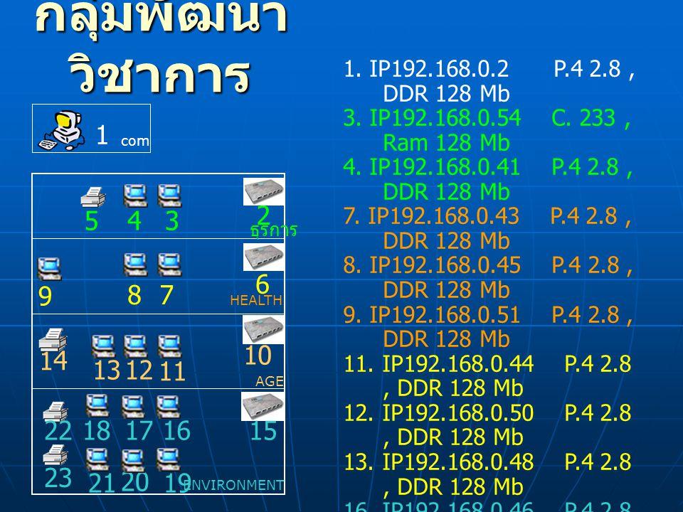 กลุ่มพัฒนา วิชาการ 1. IP192.168.0.2 P.4 2.8, DDR 128 Mb 3. IP192.168.0.54 C. 233, Ram 128 Mb 4. IP192.168.0.41 P.4 2.8, DDR 128 Mb 7. IP192.168.0.43 P
