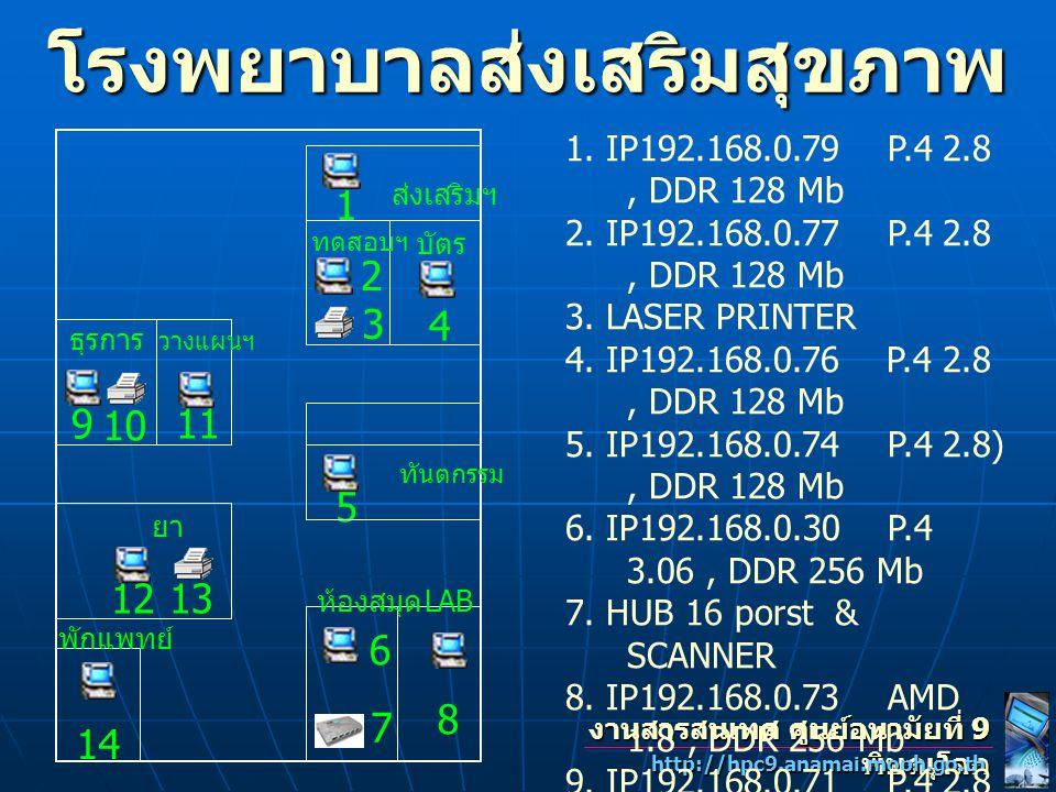 การเชื่อมโยงเครือข่าย คอมพิวเตอร์ บ้านพัก Switch Hub 24 ports (3) VDSL Switch Hub 24 ports VDSL SERVER1 SERVER2 ฝ่ายบริหารงาน ทั่วไป Switch Hub 16 ports (1) กลุ่มสนับสนุน วิชาการ Switch Hub 16 ports (1) กลุ่มพัฒนา วิชาการ Switch Hub 16 ports (3) โรงพยาบาล ส่งเสริมสุขภาพ Switch Hub 16 ports (1) Hub งานสารสนเทศ ศูนย์อนามัยที่ 9 พิษณุโลก http://hpc9.anamai.moph.go.th