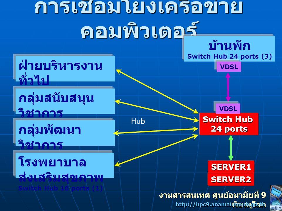 Network Diagram For HPC9 2001-2004 For Internet COMCenter ฝ่ายบริหารงาน ทั่วไป กลุ่มสนับสนุน วิชาการ กลุ่มพัฒนา วิชาการ โรงพยาบาล ส่งเสริมสุขภาพ บ้านพัก Hub 56 Kbps TOT Online / PLK / ISP เอกชน งานสารสนเทศ ศูนย์อนามัยที่ 9 พิษณุโลก http://hpc9.anamai.moph.go.th VDSL
