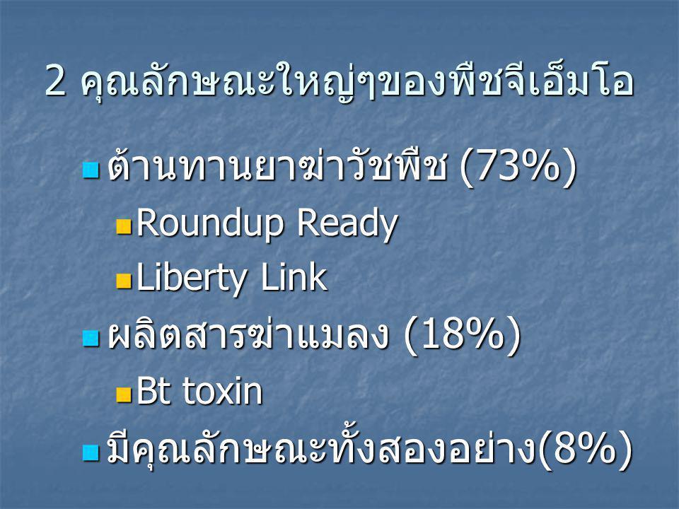 2 คุณลักษณะใหญ่ๆของพืชจีเอ็มโอ ต้านทานยาฆ่าวัชพืช (73%) ต้านทานยาฆ่าวัชพืช (73%) Roundup Ready Roundup Ready Liberty Link Liberty Link ผลิตสารฆ่าแมลง (18%) ผลิตสารฆ่าแมลง (18%) Bt toxin Bt toxin มีคุณลักษณะทั้งสองอย่าง(8%) มีคุณลักษณะทั้งสองอย่าง(8%)