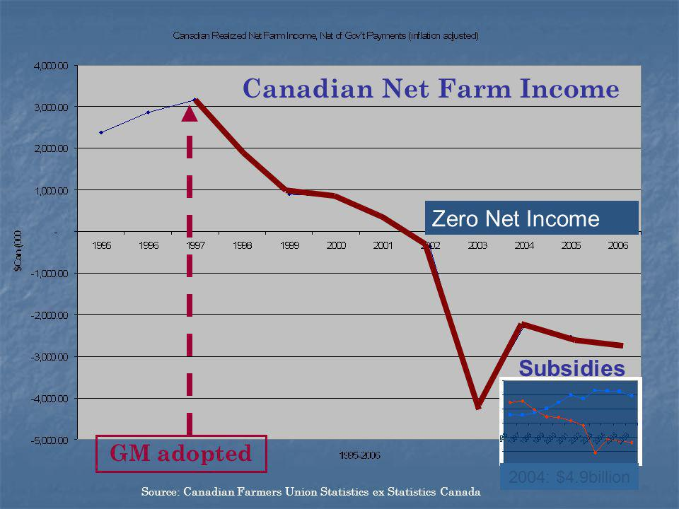Source: Canadian Farmers Union Statistics ex Statistics Canada GM adopted Canadian Net Farm Income Subsidies Zero Net Income 2004: $4.9billion