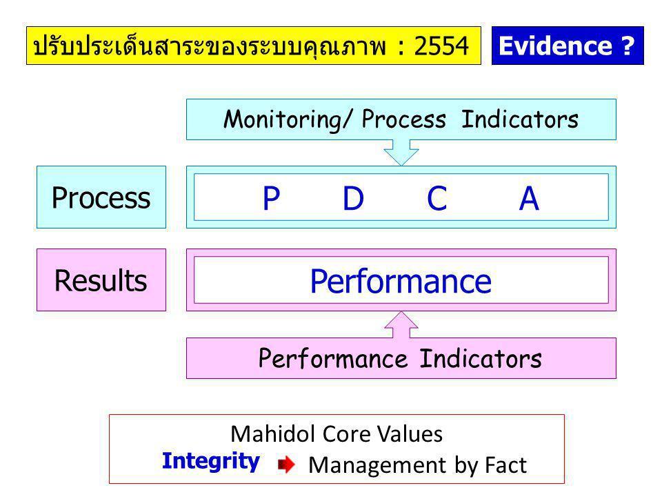 Evidence ? Process Results Performance P D C A Monitoring/ Process Indicators Performance Indicators ปรับประเด็นสาระของระบบคุณภาพ : 2554 Mahidol Core