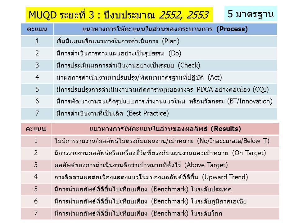 MUQD ระยะที่ 3 : ปีงบประมาณ 2552, 2553 คะแนนแนวทางการให้คะแนนในส่วนของกระบวนการ (Process) 1เริ่มมีแผนหรือแนวทางในการดำเนินการ (Plan) 2มีการดำเนินการตา