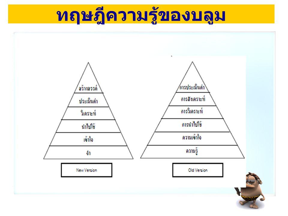 กระบวนการทางปัญญาด้านพุทธิ พิสัยของบลูม 6 ขั้นตอน 5.