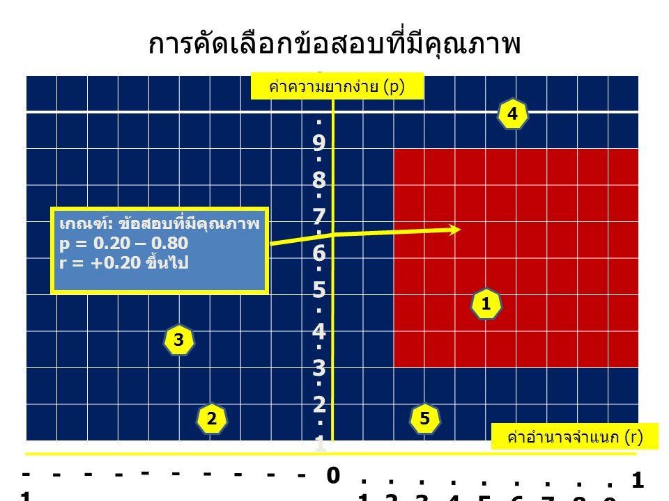 การคัดเลือกข้อสอบที่มีคุณภาพ -1 -.9-.9 -.8-.8 -.7-.7 -.6-.6 -.5-.5 -.4-.4 -.3-.3 -.2-.2 -.1-.1 0.1.1.2.2.3.3.4.4.5.5.6.6.7.7.8.8.9.9 1.1.1.2.2.3.3.4.4