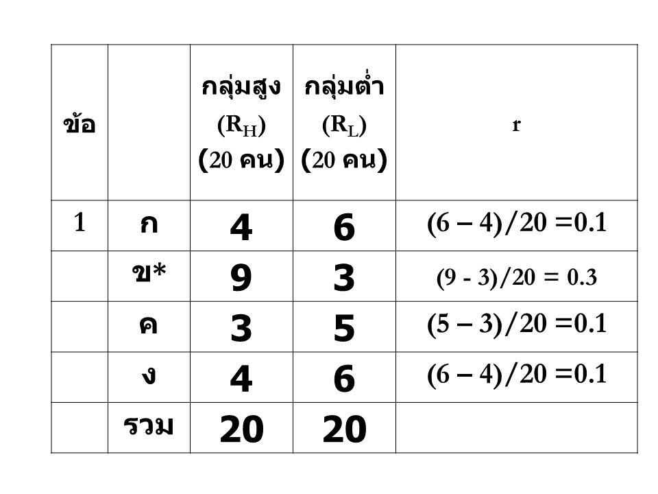 ข้อ กลุ่มสูง (R H ) (20 คน ) กลุ่มต่ำ (R L ) (20 คน ) r 1 ก 46 (6 – 4)/20 =0.1 ข*ข* 93 (9 - 3)/20 = 0.3 ค 35 (5 – 3)/20 =0.1 ง 46 (6 – 4)/20 =0.1 รวม