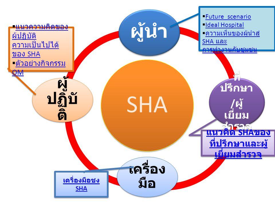 SHA ผู้นำ ที่ ปรึกษา / ผู้ เยี่ยม สำรวจ เครื่อง มือ ผู้ ปฏิบั ติ  Future scenario Future scenario  Ideal Hospital Ideal Hospital  ความเห็นของผู้นำสู่ SHA และ ความเห็นของผู้นำสู่ SHA และ การทำงานกับชุมชน  Future scenario Future scenario  Ideal Hospital Ideal Hospital  ความเห็นของผู้นำสู่ SHA และ ความเห็นของผู้นำสู่ SHA และ การทำงานกับชุมชน แนวคิด SHA ของ ที่ปรึกษาและผู้ เยี่ยมสำรวจ แนวคิด SHA ของ ที่ปรึกษาและผู้ เยี่ยมสำรวจ  แนวความคิดของ ผู้ปฏิบัติ แนวความคิดของ ผู้ปฏิบัติ ความเป็นไปได้ ของ SHA  ตัวอย่างกิจกรรม OM ตัวอย่างกิจกรรม OM  แนวความคิดของ ผู้ปฏิบัติ แนวความคิดของ ผู้ปฏิบัติ ความเป็นไปได้ ของ SHA  ตัวอย่างกิจกรรม OM ตัวอย่างกิจกรรม OM เครื่องมือชง SHA เครื่องมือชง SHA