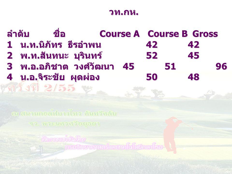 ลำดับชื่อ Course A Course BGrossHC netscore 1 น. ท. นิภัทร ธีรอำพน 42 42841272 2 พ. ท. สันทนะ บุรินทร์ 52 45972275 3 พ. อ. อภิชาต วงศ์วัฒนา 45 5196207