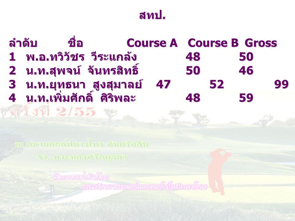 ลำดับชื่อ Course A Course BGrossHC netscore 1 พ. อ. ทวิวัชร วีระแกล้ง 48 50982672 2 น. ท. สุพจน์ จันทรสิทธิ์ 50 46962175 3 น. ท. ยุทธนา สูงสุมาลย์ 47