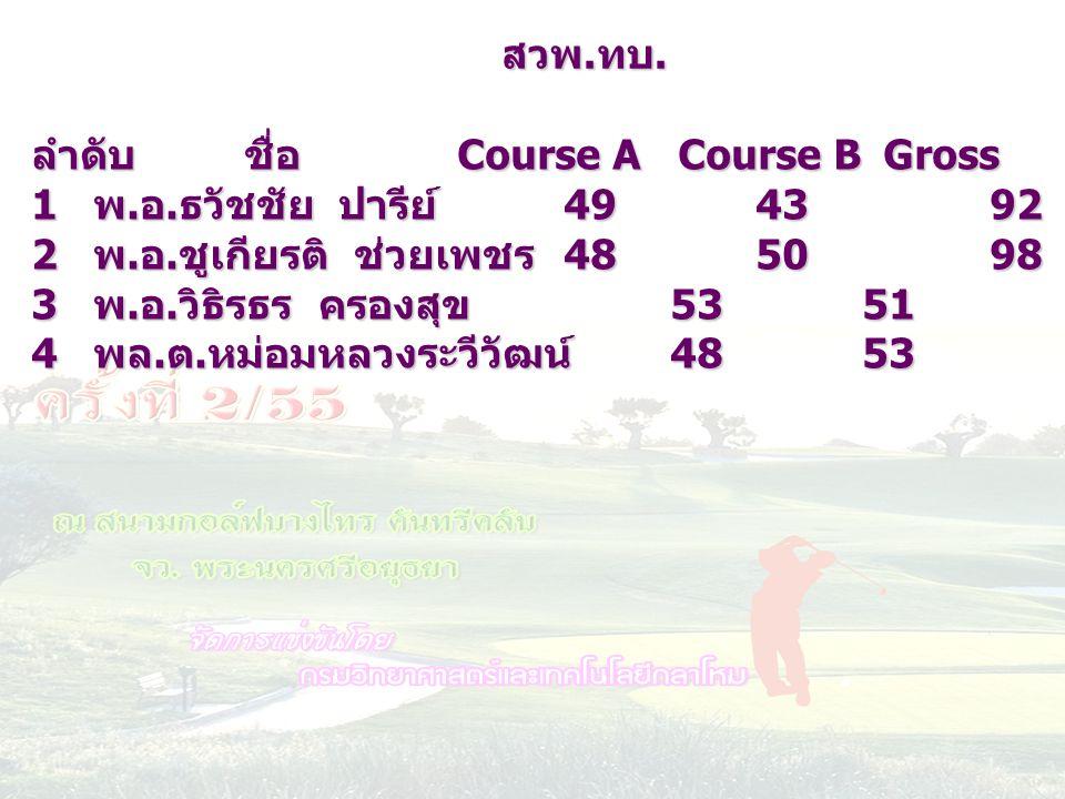 ลำดับชื่อ Course A Course BGrossHC netscore 1 พ. อ. ธวัชชัย ปารีย์ 49 43921775 2 พ. อ. ชูเกียรติ ช่วยเพชร 48 50982276 3 พ. อ. วิธิรธร ครองสุข 53 51104