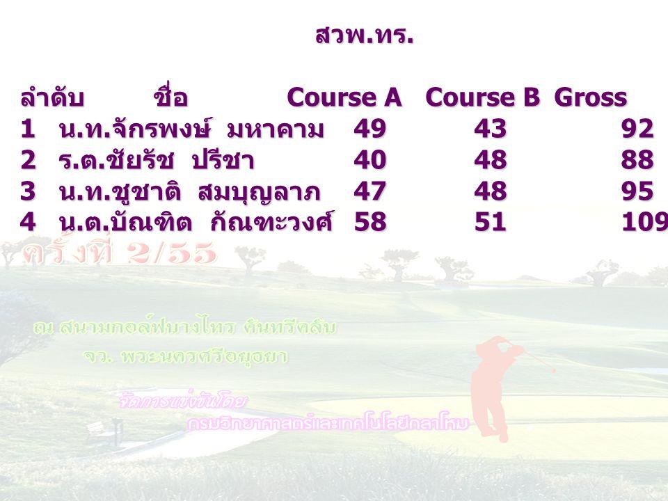 ลำดับชื่อ Course A Course BGrossHC netscore 1 น. ท. จักรพงษ์ มหาคาม 49 43921973 2 ร. ต. ชัยรัช ปรีชา 40 48881573 3 น. ท. ชูชาติ สมบุญลาภ 47 48952075 4