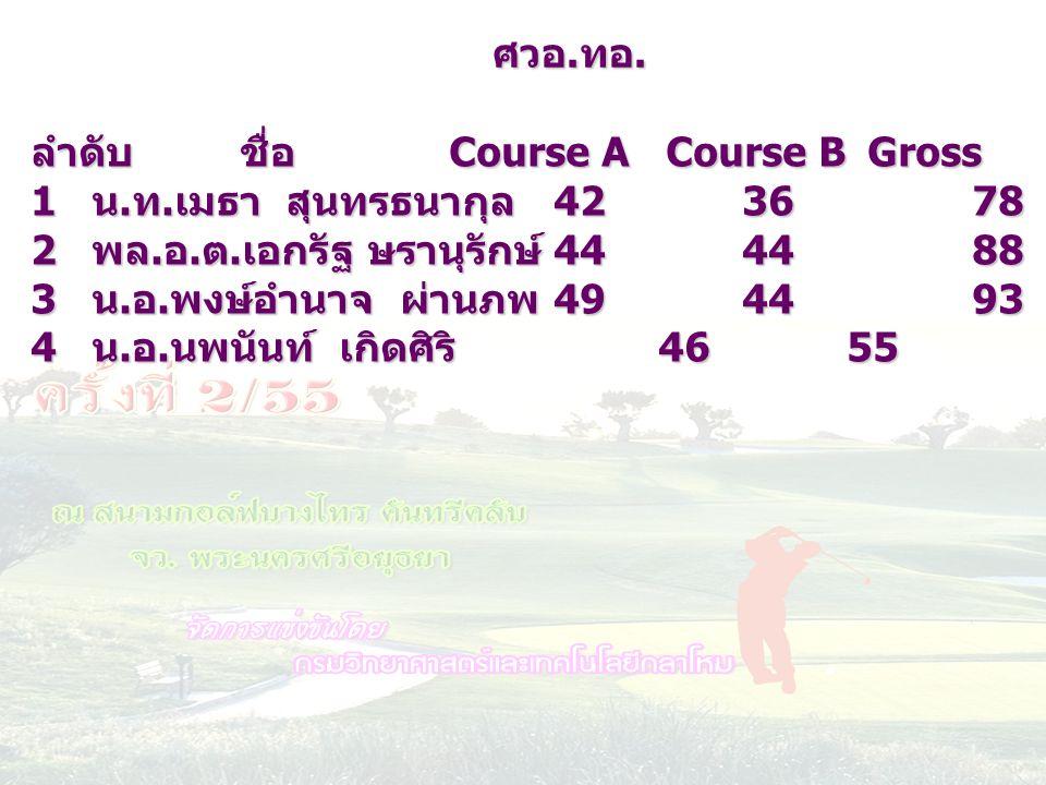 ลำดับชื่อ Course A Course BGrossHC netscore 1 น. ท. เมธา สุนทรธนากุล 42 36781068 2 พล. อ. ต. เอกรัฐ ษรานุรักษ์ 44 44881474 3 น. อ. พงษ์อำนาจ ผ่านภพ 49