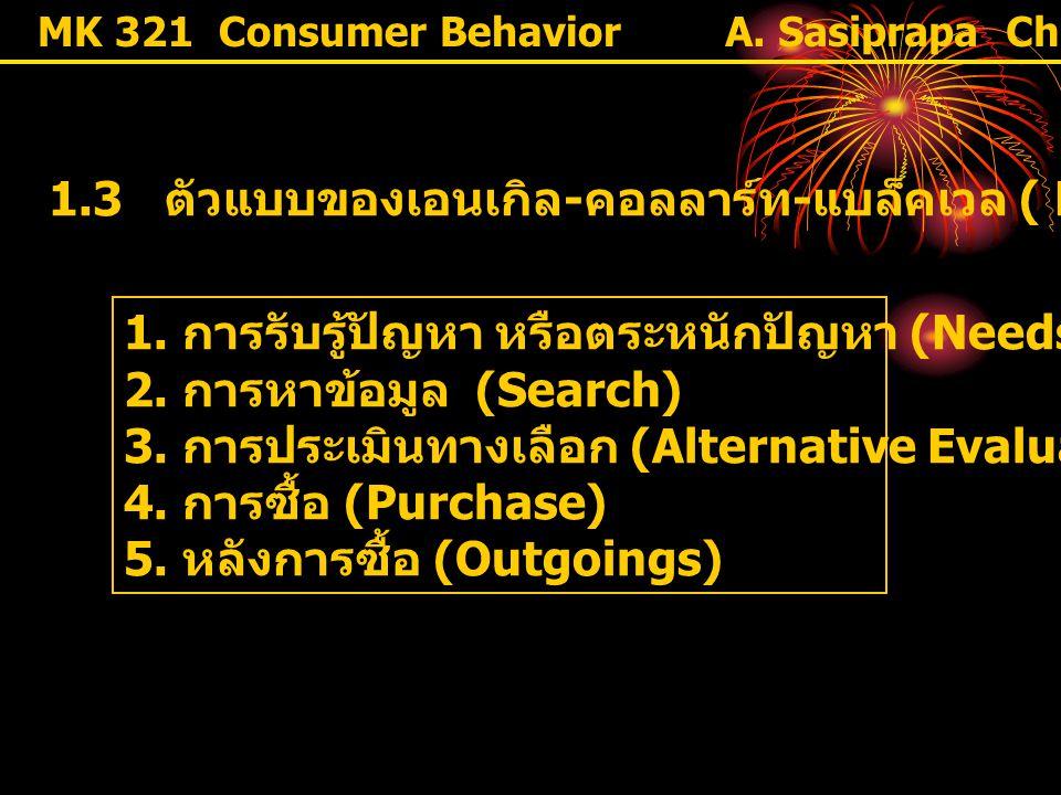 MK 321 Consumer Behavior 1.3 ตัวแบบของเอนเกิล - คอลลาร์ท - แบล็คเวล ( Engle-Kollat-Blackwell) 1. การรับรู้ปัญหา หรือตระหนักปัญหา (Needs Recognition) 2