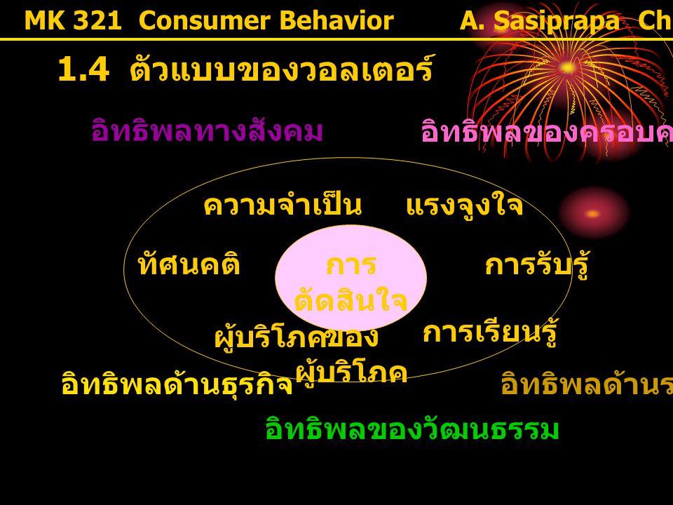 MK 321 Consumer Behavior 1.4 ตัวแบบของวอลเตอร์ อิทธิพลทางสังคม อิทธิพลของครอบครัว ความจำเป็น แรงจูงใจ ทัศนคติการรับรู้ ผู้บริโภค การเรียนรู้ อิทธิพลด้