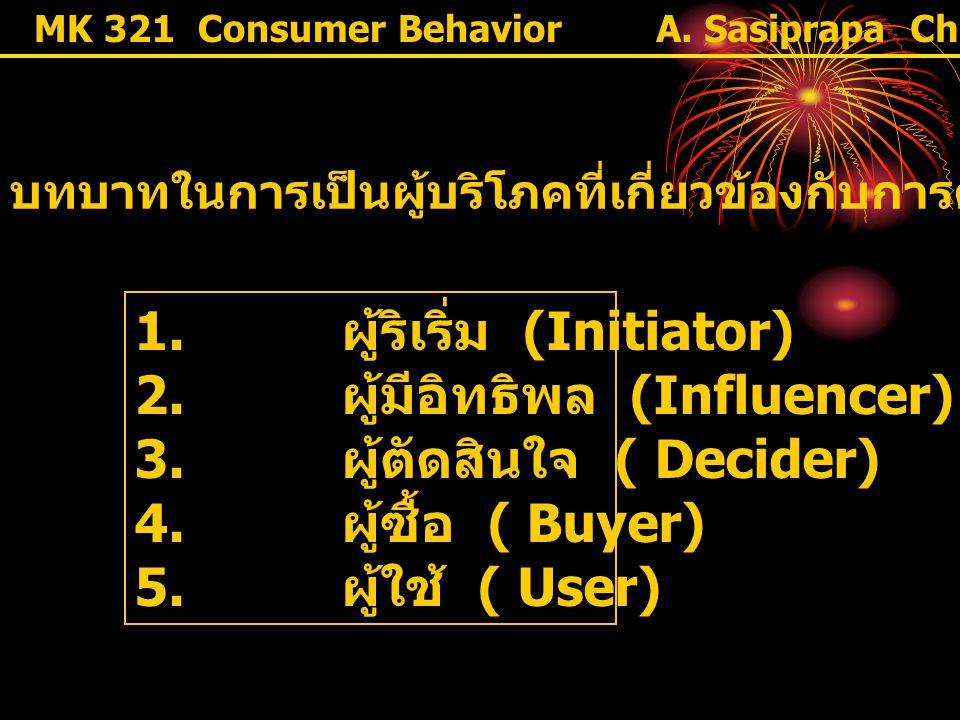 MK 321 Consumer Behavior บทบาทในการเป็นผู้บริโภคที่เกี่ยวข้องกับการตัดสินใจซื้อ 1. ผู้ริเริ่ม (Initiator) 2. ผู้มีอิทธิพล (Influencer) 3. ผู้ตัดสินใจ