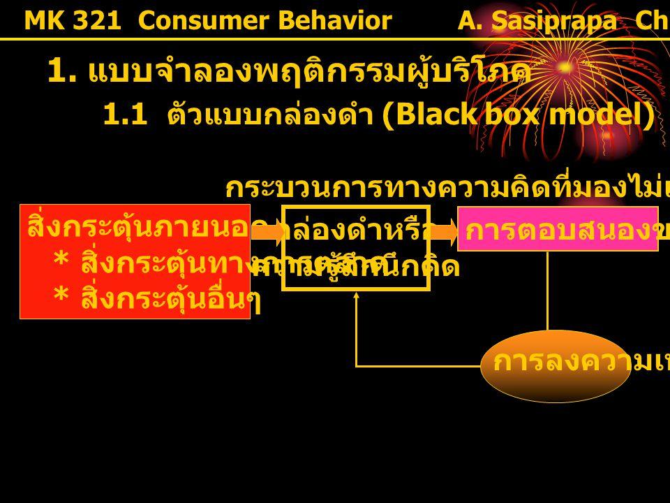 MK 321 Consumer Behavior 1. แบบจำลองพฤติกรรมผู้บริโภค สิ่งกระตุ้นภายนอก * สิ่งกระตุ้นทางการตลาด * สิ่งกระตุ้นอื่นๆ การตอบสนองของผู้ซื้อ การลงความเห็น