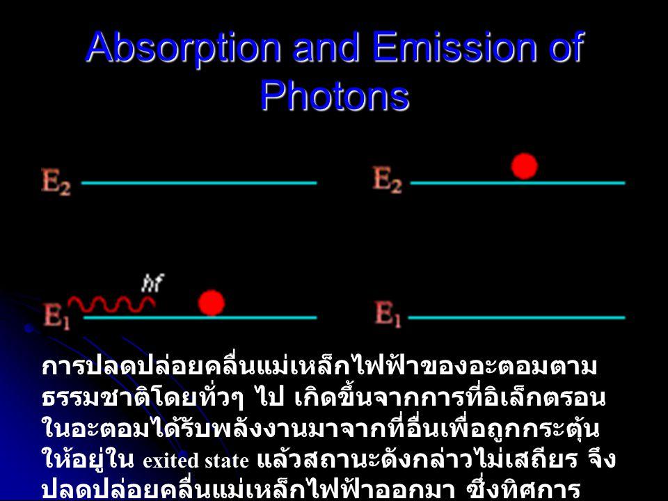Stimulated Emission of Photons แต่ก็สามารถกระตุ้นให้อะตอมปลดปล่อยคลื่น แม่เหล็กไฟฟ้าออกมา ( ไม่ได้ปลดปล่อยตาม ธรรมชาติ ) จากการให้คลื่นแม่เหล็กไฟฟ้าที่เหมาะสม เข้าไปกระตุ้นให้อิเล็กตรอนที่ exited state กลับสู่ ground state ซึ่งคลื่นแม่เหล็กไฟฟ้าที่ออกมาจะมีทิศทาง เดียวกับคลื่นแม่เหล็กไฟฟ้าที่เข้ามา Laser Generation