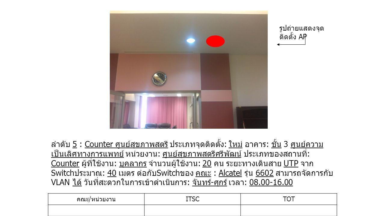 ลำดับ 5 : Counter ศูนย์สุขภาพสตรี ประเภทจุดติดตั้ง : ใหม่ อาคาร : ชั้น 3 ศูนย์ความ เป็นเลิศทางการแพทย์ หน่วยงาน : ศูนย์สุขภาพสตรีศรีพัฒน์ ประเภทของสถานที่ : Counter ผู้ที่ใช้งาน : บุคลากร จำนวนผู้ใช้งาน : 20 คน ระยะทางเดินสาย UTP จาก Switch ประมาณ : 40 เมตร ต่อกับ Switch ของ คณะ : Alcatel รุ่น 6602 สามารถจัดการกับ VLAN ได้ วันที่สะดวกในการเข้าดำเนินการ : จันทร์ - ศุกร์ เวลา : 08.00-16.00 คณะ / หน่วยงาน ITSCTOT รูปถ่ายแสดงจุด ติดตั้ง AP