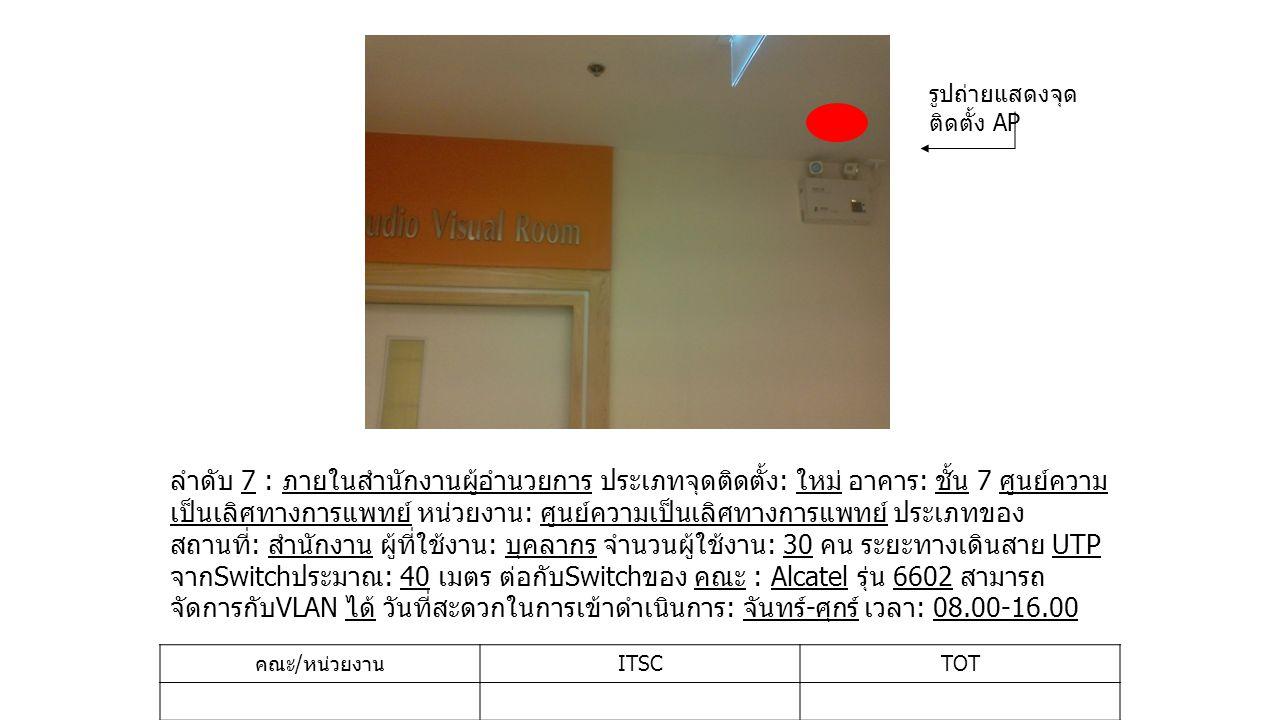 ลำดับ 8 : IT(MRIU) ประเภทจุดติดตั้ง : ใหม่ อาคาร : ชั้น 7 ศูนย์ความเป็นเลิศทาง การแพทย์ หน่วยงาน : งานเทคโนโลยีสารสนเทศ ประเภทของสถานที่ : สำนักงาน ผู้ที่ใช้ งาน : บุคลากร จำนวนผู้ใช้งาน : 10 คน ระยะทางเดินสาย UTP จาก Switch ประมาณ : 30 เมตร ต่อกับ Switch ของ คณะ : Alcatel รุ่น 6602 สามารถจัดการกับ VLAN ได้ วันที่ สะดวกในการเข้าดำเนินการ : จันทร์ - ศุกร์ เวลา : 08.00-16.00 คณะ / หน่วยงาน ITSCTOT รูปถ่ายแสดงจุด ติดตั้ง AP