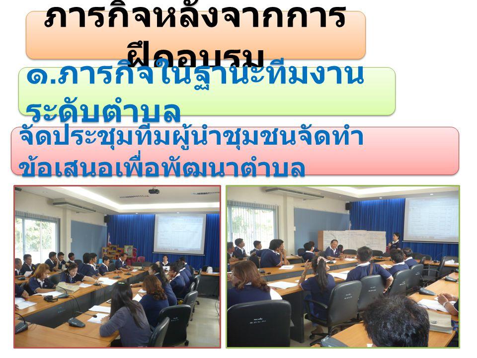 ภารกิจหลังจากการ ฝึกอบรม ๑. ภารกิจในฐานะทีมงาน ระดับตำบล จัดประชุมทีมผู้นำชุมชนจัดทำ ข้อเสนอเพื่อพัฒนาตำบล