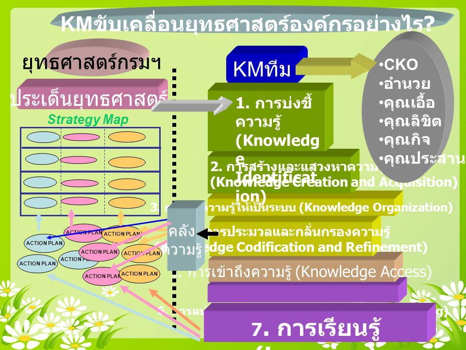 6.การแบ่งปันแลกเปลี่ยนความรู้ (Knowledge Sharing) 5.