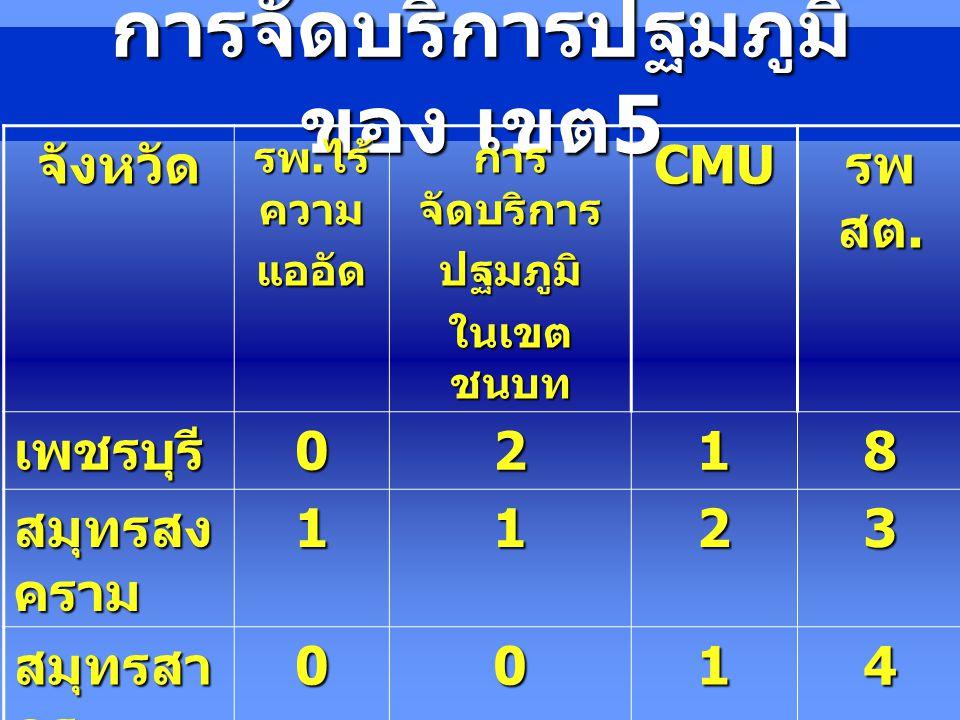 การจัดบริการปฐมภูมิ ของ เขต 5 จังหวัด รพ. ไร้ ความ แออัด การ จัดบริการ ปฐมภูมิ ในเขต ชนบท CMU รพ สต. เพชรบุรี0218 สมุทรสง คราม 1123 สมุทรสา คร 0014 ปร