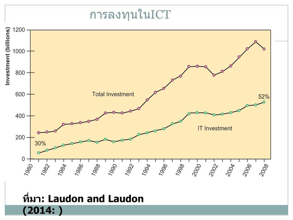 การลงทุนใน ICT ที่มา : Laudon and Laudon (2014: )
