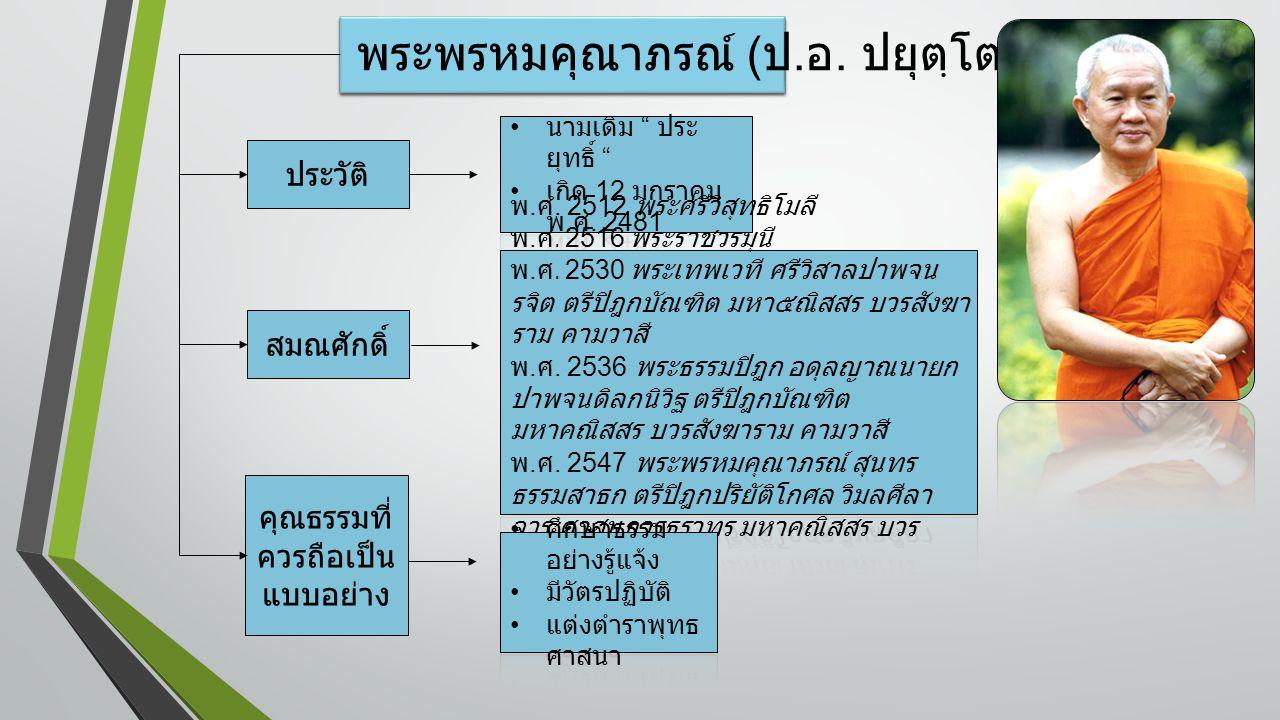คุณธรรมที่ควรถือ เป็นแบบอย่าง พระอาจารย์มั่น ภูริตตฺโต สมเด็จพระวันรัต ( เฮง เขมจารี ) พระธรรมโกศาจารย์ ( พุทธทาสภิกษุ ) พระพรหมมังคลาจารย์ ( ปัญญานันทภิกษุ ) พระโพธิญาณเถร ( ชา สุภทฺโท ) พระพรหมคุณาภรณ์ ( ป.