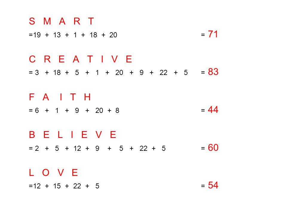 S M A R T =19 + 13 + 1 + 18 + 20 = 71 C R E A T I V E = 3 + 18 + 5 + 1 + 20 + 9 + 22 + 5 = 83 F A I T H = 6 + 1 + 9 + 20 + 8 = 44 B E L I E V E = 2 +