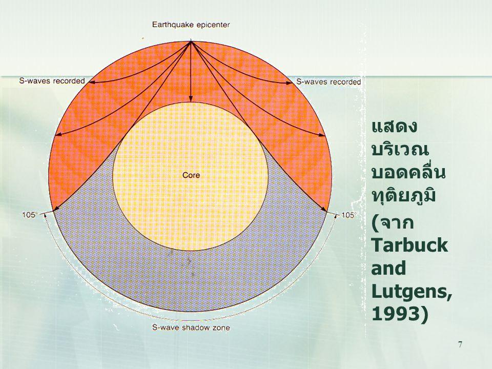 7 แสดง บริเวณ บอดคลื่น ทุติยภูมิ ( จาก Tarbuck and Lutgens, 1993)