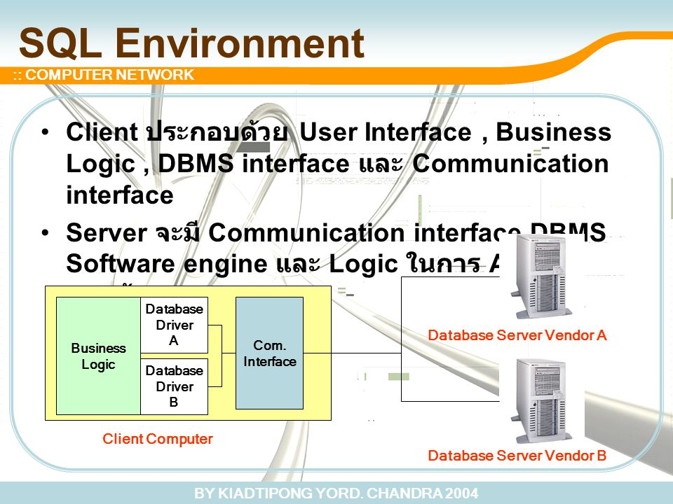 BY KIADTIPONG YORD. CHANDRA 2004 :: COMPUTER NETWORK SQL Environment Client ประกอบด้วย User Interface, Business Logic, DBMS interface และ Communicatio