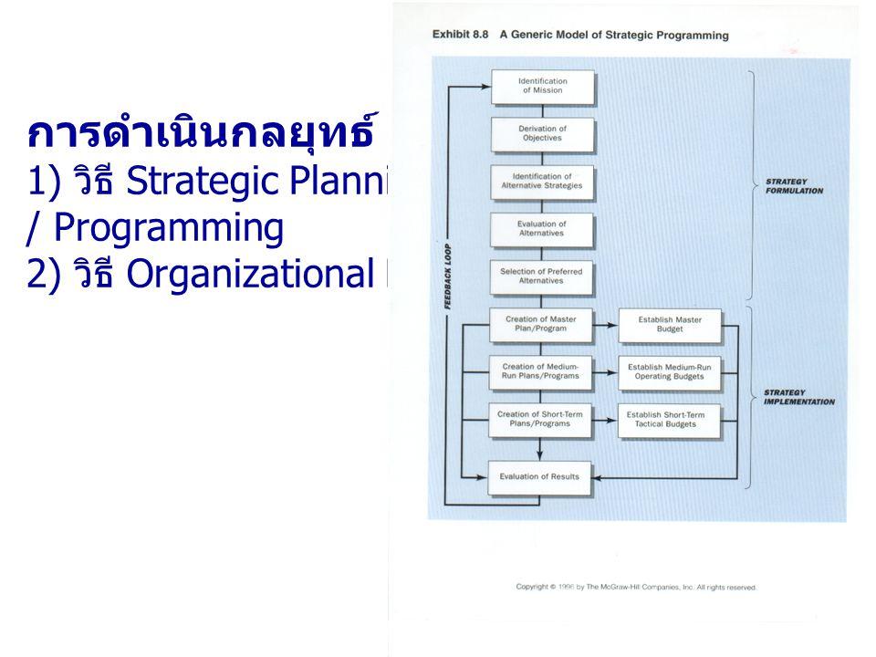 การดำเนินกลยุทธ์ 2 วิธี 1) วิธี Strategic Planning / Programming 2) วิธี Organizational Learning