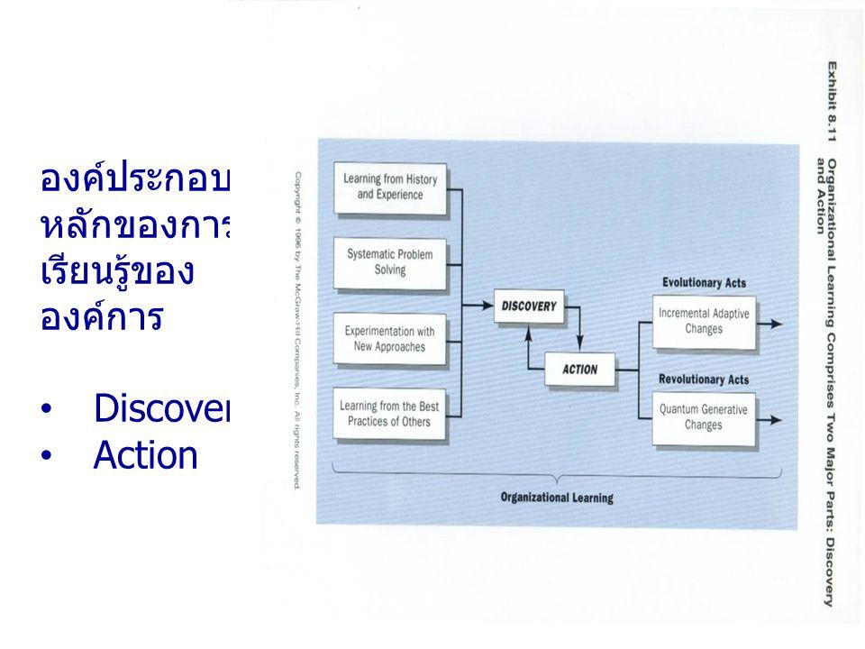 องค์ประกอบ หลักของการ เรียนรู้ของ องค์การ Discovery Action