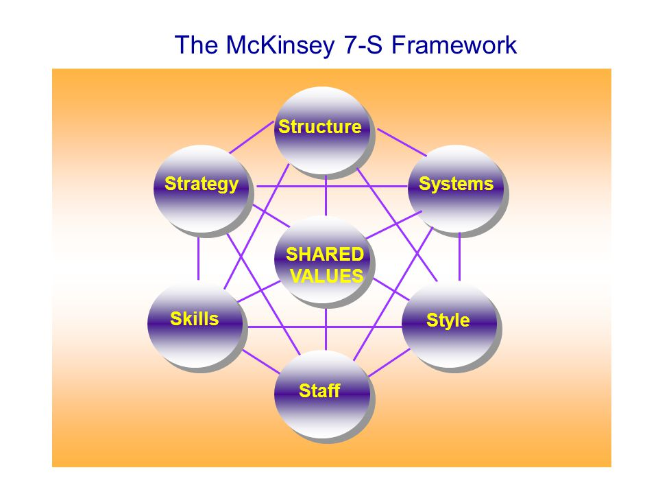 The McKinsey 7-S Framework Structure Systems Style Strategy SHARED VALUES Skills Staff