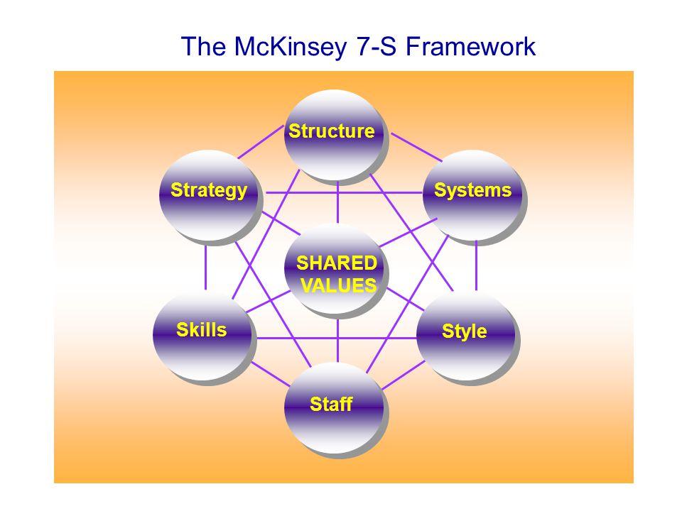 การลดความจำเป็นขององค์กรแบบ Mechanistic Organization Mechanistic Organization การเปลี่ยนแปลงจากภายนอก : คู่แข่งที่พัฒนา ตัวเอง การเปลี่ยนแปลงจากภายใน : การให้การศึกษา พนักงาน และเทคโนโลยี Organic Organization การแสดงออกขององค์กร เสมือนกับเป็น สิ่งมีชีวิตหรือประกอบด้วยสิ่งมีชีวิต หมายเหตุ ปัญหาการวางแผน (Strategic Planning) ได้แก่ การ เปลี่ยนแปลงของสถานการณ์ระหว่างแผนดำเนินการไป แล้ว และ ความลำบากในการสั่งการและควบคุม